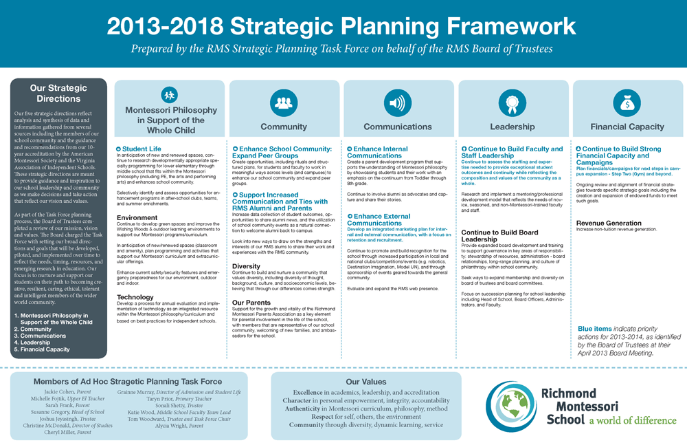 a project on wwp strategic plan and its involvement from a programmatic standpoint and advocacy on t Western watersheds project through education, public policy initiatives and legal advocacy agreement that wwp won't access public.